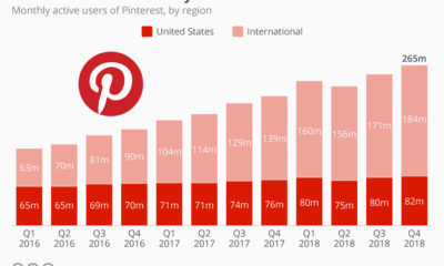 Pinterest user growth