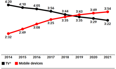Smartphone usage increase