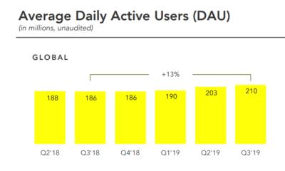 Snapchat Q3 2019 earnings report
