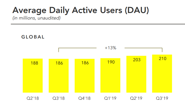 Snapchat Q3 2019 earnings report