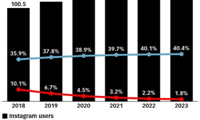 Instagram user growth slowing