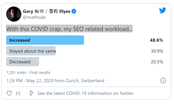 SEO workload poll
