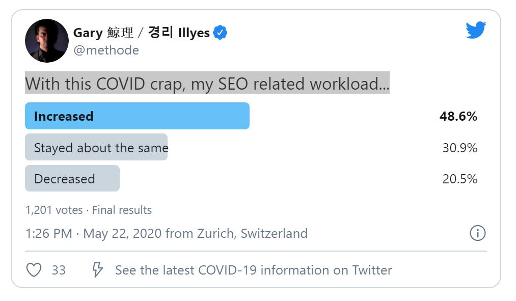 SEO workload poll
